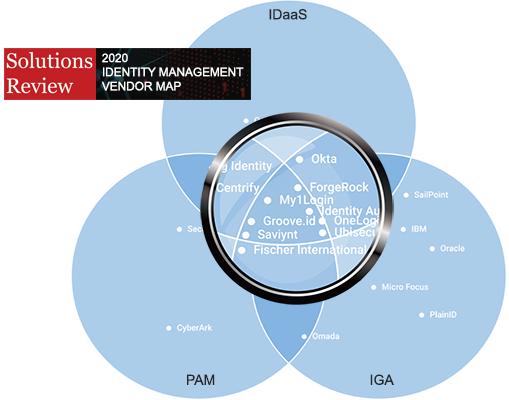 Comprehensive Identity Management
